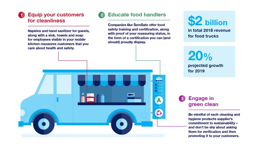 Food truck hygiene