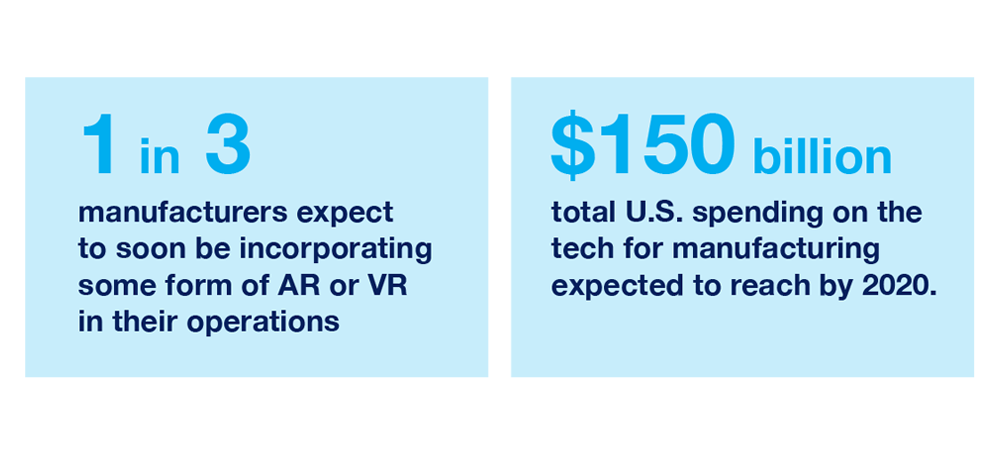 1 in 3 manufacturers will incorporate VR  / AR