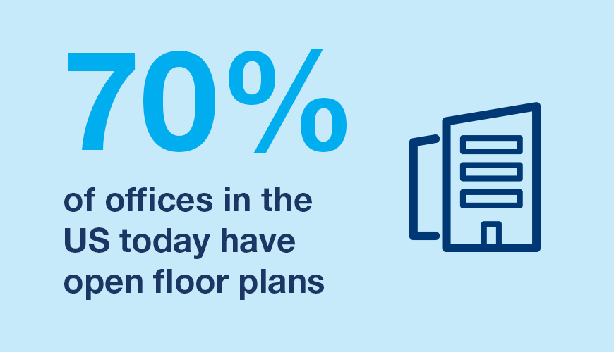 70 percent of offices in the US today have open floor plans