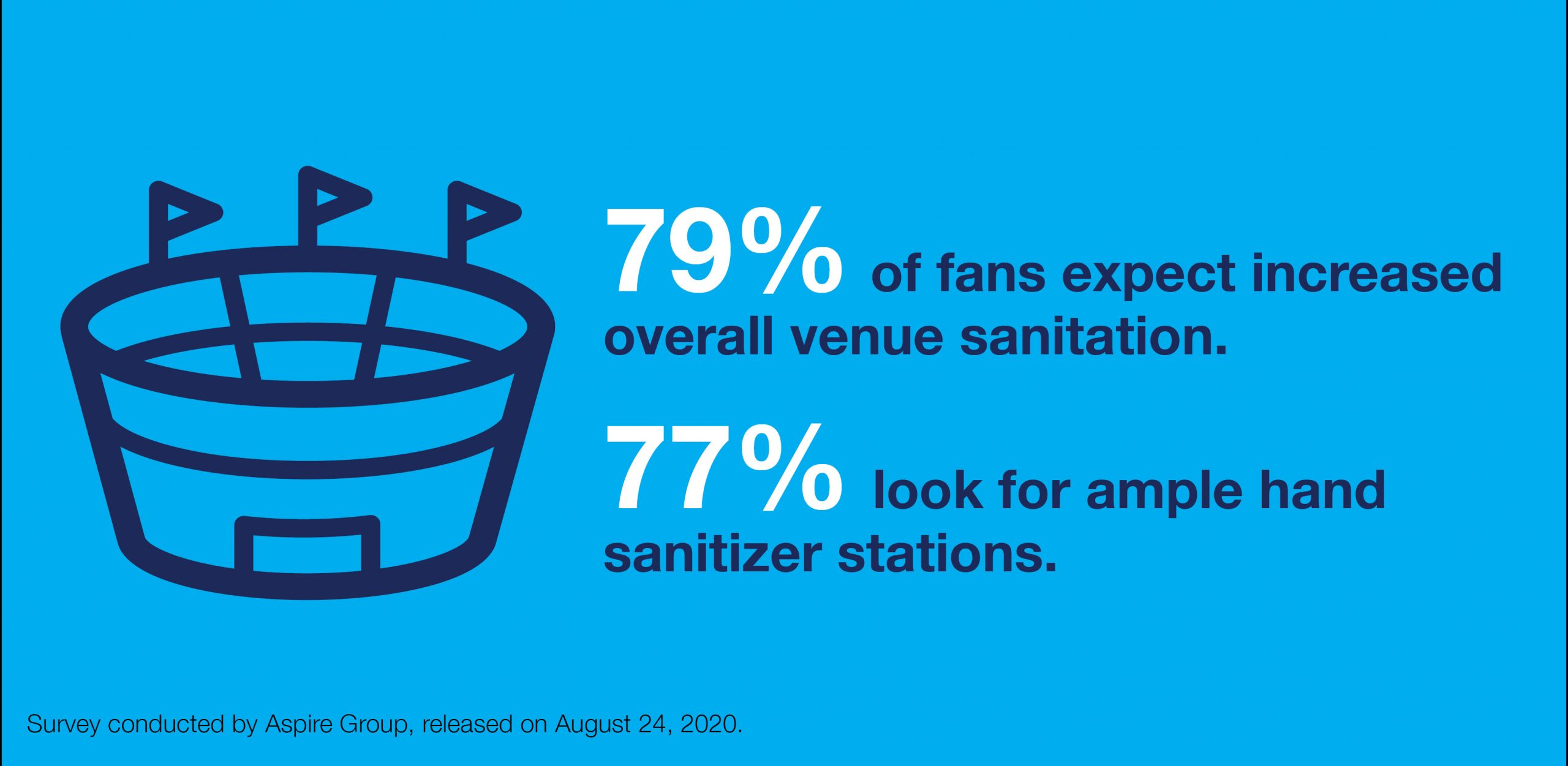 79% of fans expect increased overall venue sanitation